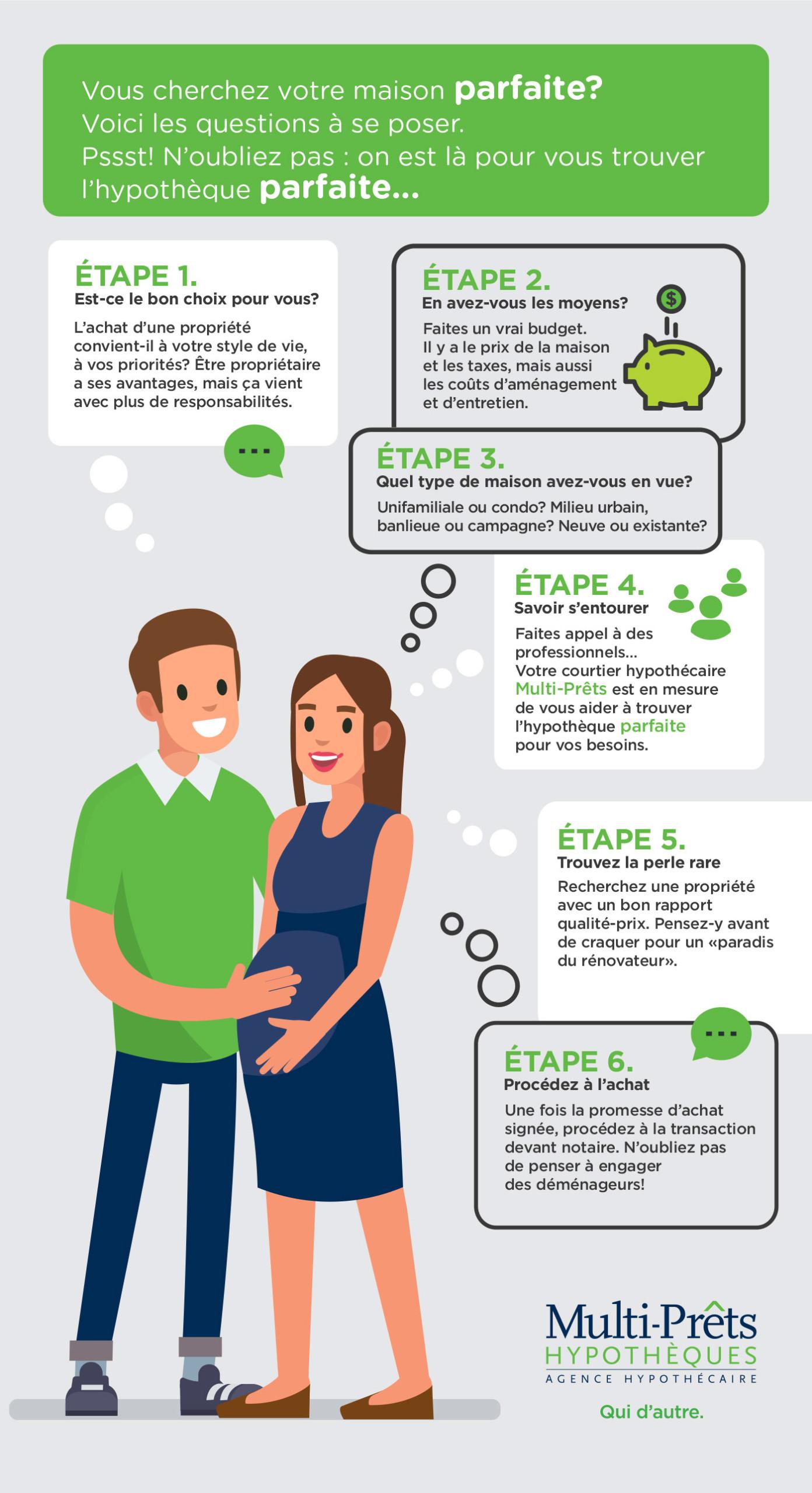 guide d'achat de maison infographie